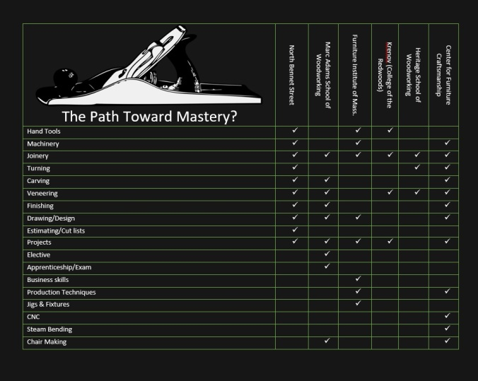 The Path Toward Mastery